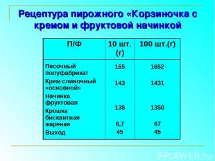 Рецептура пирожного «Корзиночка с кремом и фруктовой начинкой П/Ф 10 шт.(г) 100