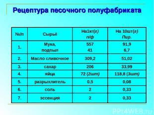 Рецептура песочного полуфабриката №/п Сырьё На1кг(г) п/ф На 10шт(г) Пир. 1. Мука