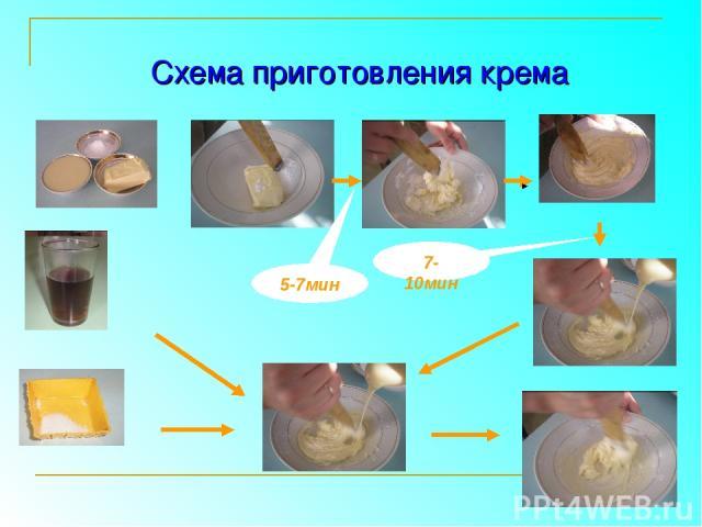 5-7мин 7-10мин Схема приготовления крема