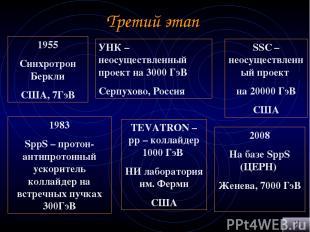 Третий этап 1955 Синхротрон Беркли США, 7ГэВ 1983 SppS – протон-антипротонный ус