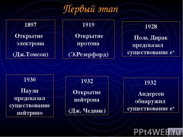 Первый этап 1897 Открытие электрона (Дж.Томсон) 1919 Открытие протона (Э.Резерфорд) 1928 Поль Дирак предсказал существование е+ 1932 Открытие нейтрона (Дж. Чедвик) 1930 Паули предсказал существование нейтрино 1932 Андерсен обнаружил существование е+