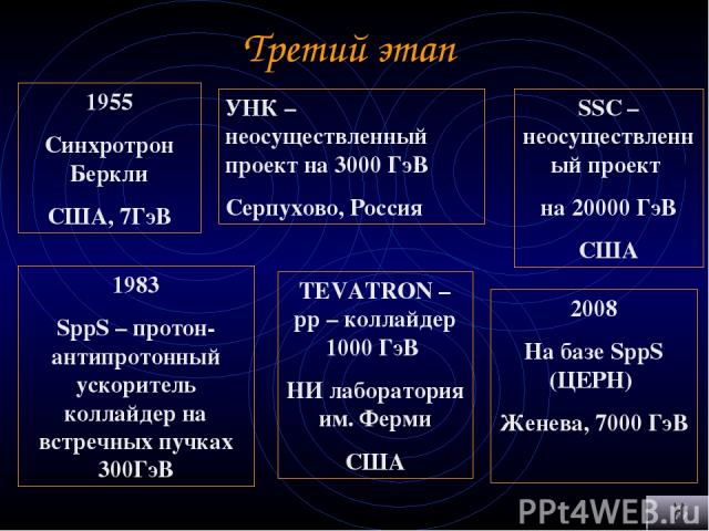 Третий этап 1955 Синхротрон Беркли США, 7ГэВ 1983 SppS – протон-антипротонный ускоритель коллайдер на встречных пучках 300ГэВ TEVATRON – pp – коллайдер 1000 ГэВ НИ лаборатория им. Ферми США УНК – неосуществленный проект на 3000 ГэВ Серпухово, Россия…