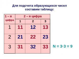 Для подсчета образующихся чисел составим таблицу: N = 3·3 = 9 1 2 3 11 12 13 21