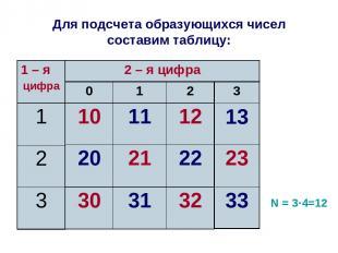 Для подсчета образующихся чисел составим таблицу: N = 3·4=12 0 1 2 10 11 12 20 2