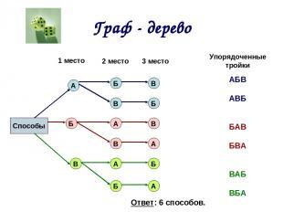 Граф - дерево Способы 1 место 2 место 3 место Упорядоченные тройки А А А А А Б Б
