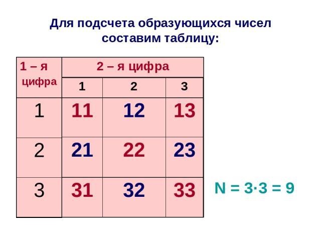 Для подсчета образующихся чисел составим таблицу: N = 3·3 = 9 1 2 3 11 12 13 21 22 23 31 32 33