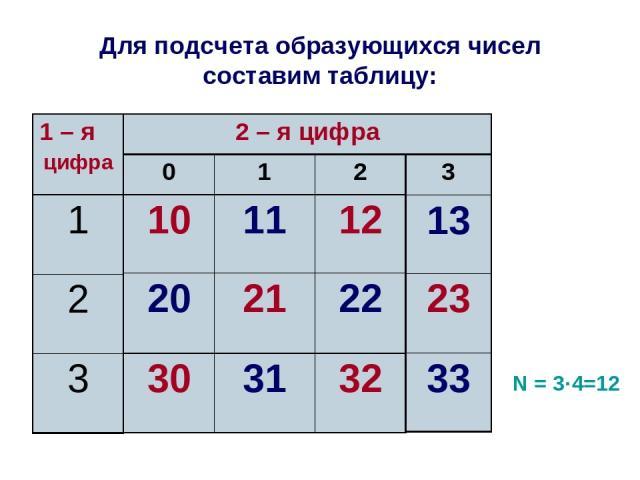 Для подсчета образующихся чисел составим таблицу: N = 3·4=12 0 1 2 10 11 12 20 21 22 30 31 32 3 13 23 33
