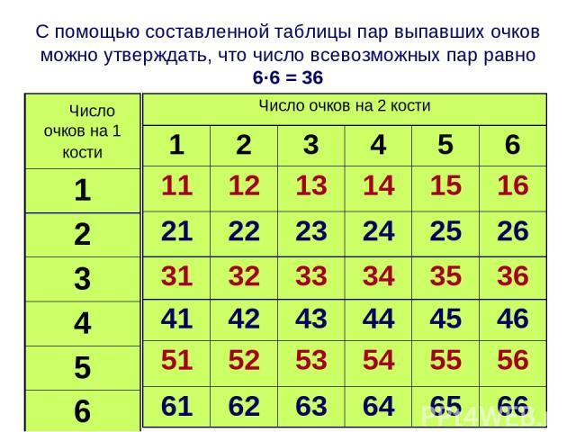 С помощью составленной таблицы пар выпавших очков можно утверждать, что число всевозможных пар равно 6·6 = 36