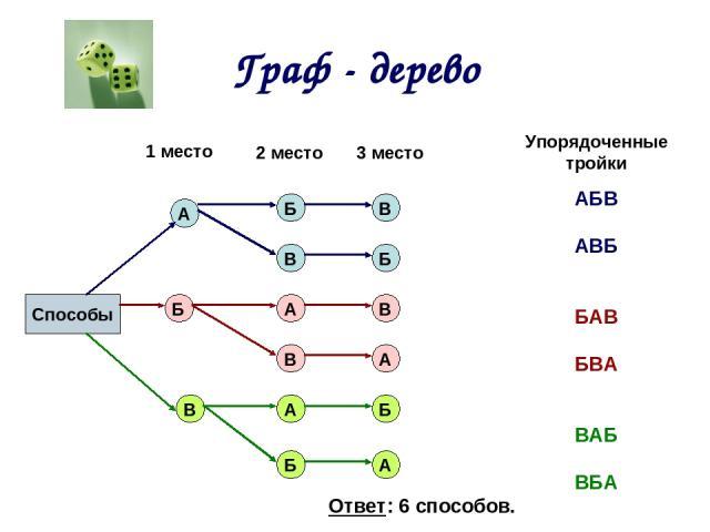 Граф - дерево Способы 1 место 2 место 3 место Упорядоченные тройки А А А А А Б Б Б Б Б В В В В В АБВ АВБ БАВ БВА ВАБ ВБА Ответ: 6 способов.