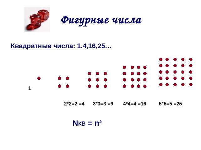 Фигурные числа Квадратные числа: 1,4,16,25… 1 2*2=2 =4 3*3=3 =9 4*4=4 =16 5*5=5 =25 Nкв = n²