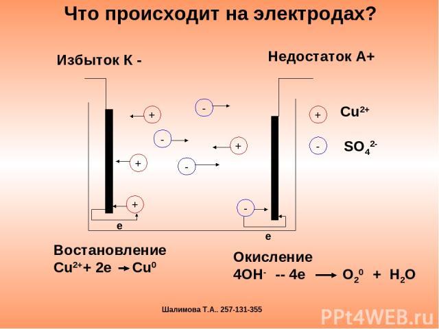 Что происходит на электродах? Избыток К - Недостаток А+ е Востановление Сu2++ 2e Cu0 Окисление 4OH- -- 4e O20 + H2O Шалимова Т.А.. 257-131-355