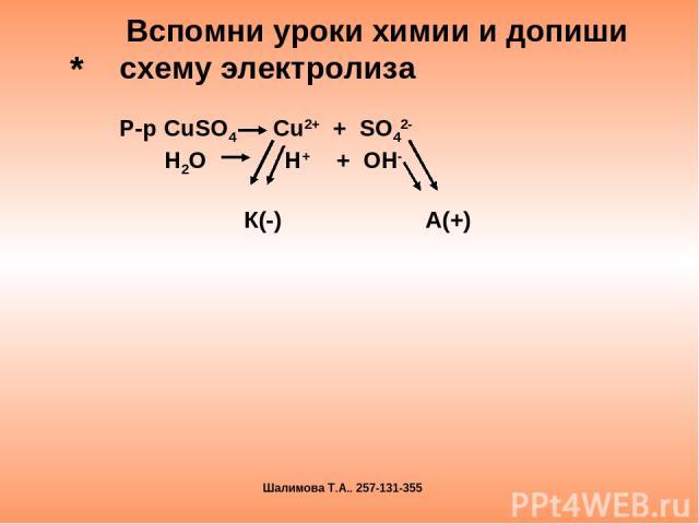 * Вспомни уроки химии и допиши схему электролиза Р-р CuSO4 Cu2+ + SO42- H2O H+ + OH- К(-) А(+) Шалимова Т.А.. 257-131-355