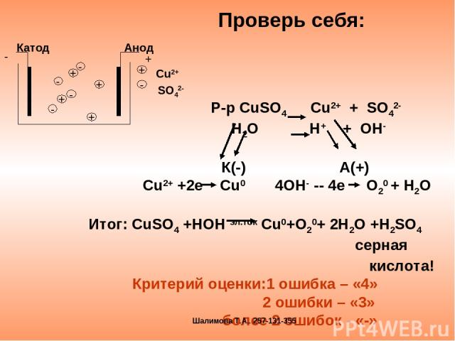 Проверь себя: Р-р CuSO4 Cu2+ + SO42- H2O H+ + OH- К(-) А(+) Сu2+ +2e Cu0 4OH- -- 4e O20 + H2O Итог: СuSO4 +HOH эл.ток Сu0+O20+ 2H2O +H2SO4 cерная кислота! Критерий оценки:1 ошибка – «4» 2 ошибки – «3» более 2 ошибок - «-» Шалимова Т.А.. 257-131-355