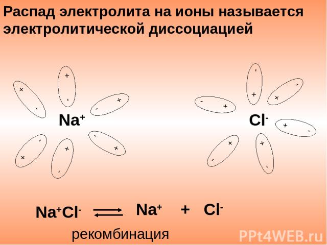 Распад электролита на ионы называется электролитической диссоциацией Na+Cl- Na+ + Cl- рекомбинация