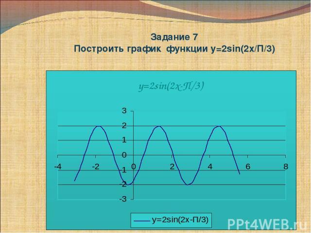 Задание 7 Построить график функции у=2sin(2x/П/3)