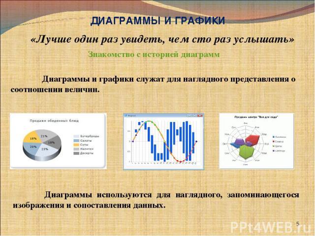 * ДИАГРАММЫ И ГРАФИКИ «Лучше один раз увидеть, чем сто раз услышать» Диаграммы и графики служат для наглядного представления о соотношении величин. Диаграммы используются для наглядного, запоминающегося изображения и сопоставления данных. Знакомство…