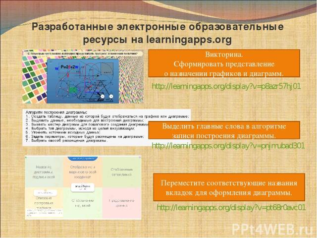 Разработанные электронные образовательные ресурсы на learningapps.org Викторина. Сформировать представление о назначении графиков и диаграмм. Переместите соответствующие названия вкладок для оформления диаграммы. Выделить главные слова в алгоритме з…