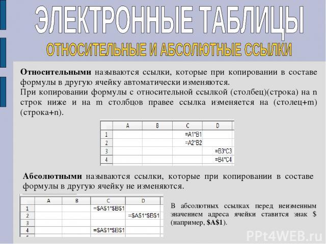 Относительными называются ссылки, которые при копировании в составе формулы в другую ячейку автоматически изменяются. При копировании формулы с относительной ссылкой (столбец)(строка) на n строк ниже и на m столбцов правее ссылка изменяется на (стол…