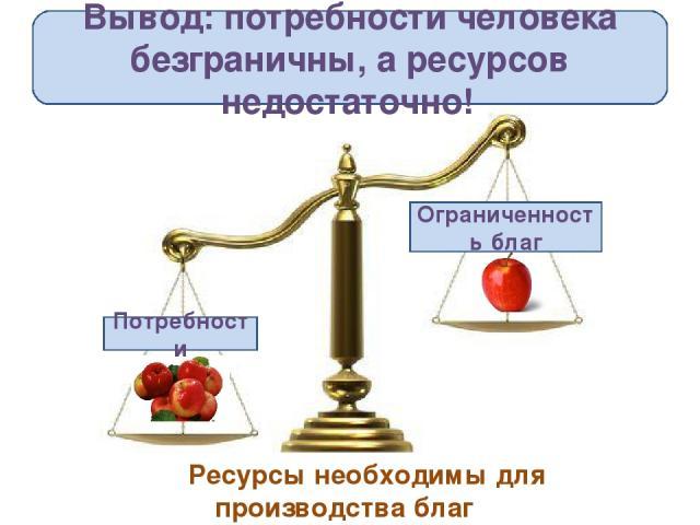 Вывод: потребности человека безграничны, а ресурсов недостаточно! Потребности Ограниченность благ Ресурсы необходимы для производства благ