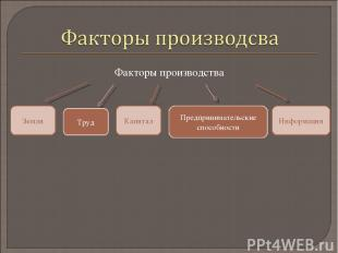 Факторы производства Информация Капитал Земля Предпринимательские способности Тр
