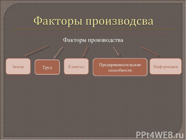Факторы производства Информация Капитал Земля Предпринимательские способности Труд