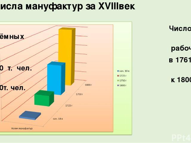 Рост числа мануфактур за XVIIIвек Число наёмных рабочих: в 1761г.- 220 т. чел. к 1800 - 420т. чел.