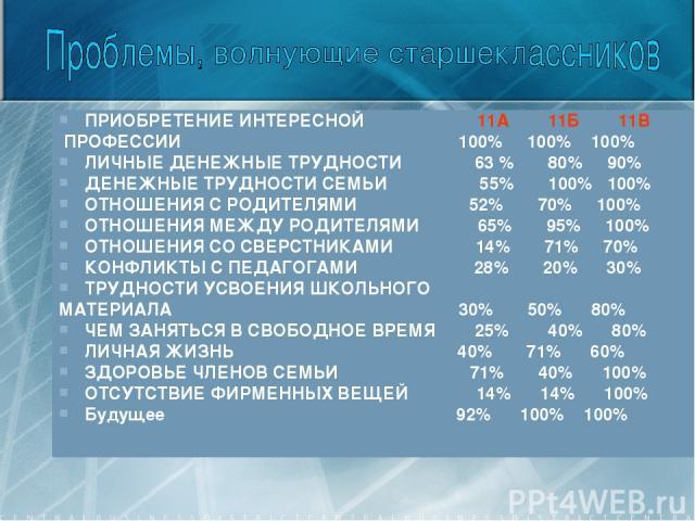 ПРИОБРЕТЕНИЕ ИНТЕРЕСНОЙ 11А 11Б 11В ПРОФЕССИИ 100% 100% 100% ЛИЧНЫЕ ДЕНЕЖНЫЕ ТРУДНОСТИ 63 % 80% 90% ДЕНЕЖНЫЕ ТРУДНОСТИ СЕМЬИ 55% 100% 100% ОТНОШЕНИЯ С РОДИТЕЛЯМИ 52% 70% 100% ОТНОШЕНИЯ МЕЖДУ РОДИТЕЛЯМИ 65% 95% 100% ОТНОШЕНИЯ СО СВЕРСТНИКАМИ 14% 71% …