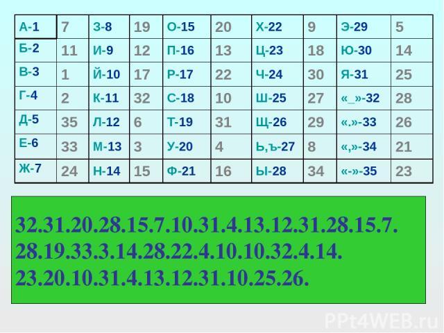 «стол» с-18 т-19 о-15 л-12 (18.19.15.12) Заменяю 10 31 20 6 получается (10.31.20.6.)- «йяуе» 32.31.20.28.15.7.10.31.4.13.12.31.28.15.7. 28.19.33.3.14.28.22.4.10.10.32.4.14. 23.20.10.31.4.13.12.31.10.25.26. А-1 7 З-8 19 О-15 20 Х-22 9 Э-29 5 Б-2 11 И…