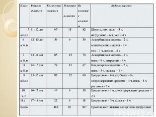Класс Возраст учащихся Количество учащихся Имеющие аллергию Не имеющие аллергию