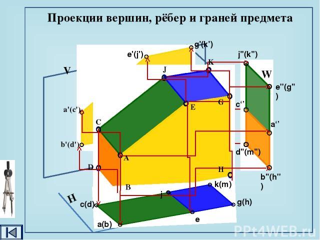 а' a'' а А Построение проекций точек на поверхности предмета