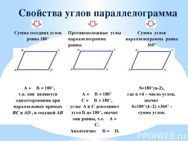 Свойства углов параллелограмма Сумма соседних углов равна 180° ∠A +∠B =180°, т.к. они являются односторонними при параллельных прямыхBCиAD, и секущейAB Противоположныеуглы параллелограмма равны ∠A +∠B = 180° ∠C +∠B = 180°, углыAиCдополняют уголBдо 1…