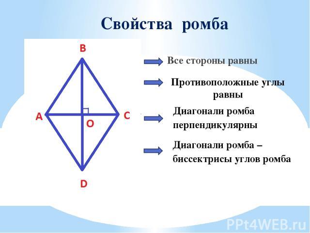 Свойства ромба Все стороны равны Противоположные углы равны Диагонали ромба перпендикулярны Диагонали ромба – биссектрисы углов ромба