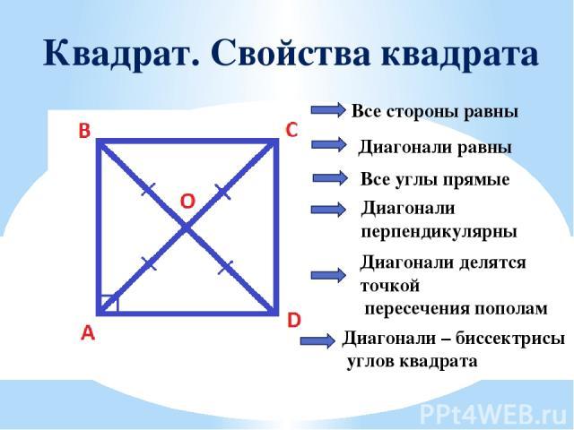 Квадрат. Свойства квадрата Все стороны равны Диагонали равны Все углы прямые Диагонали перпендикулярны Диагонали делятся точкой пересечения пополам Диагонали – биссектрисы углов квадрата