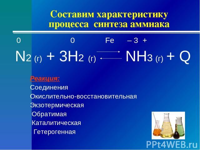 Составим характеристику процесса синтеза аммиака 0 0 Fe – 3 + N2 (г) + 3H2 (г) NH3 (г) + Q Реакция: Соединения Окислительно-восстановительная Экзотермическая Обратимая Каталитическая Гетерогенная
