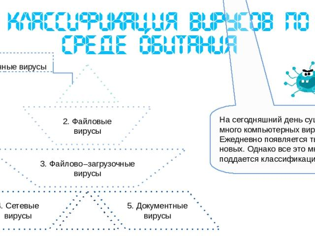 Таким образом, вирус, находясь в файле, активируется при доступе к этому файлу, инициируемому пользователем или самой ОС. Файловые вирусы – наиболее распространенный вид компьютерных вирусов. Объединяют в себе возможности двух предыдущих групп, что …