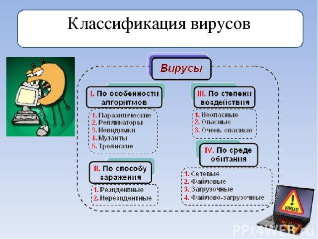 Классификация вирусов