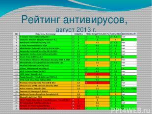 Рейтинг антивирусов, август 2013 г.