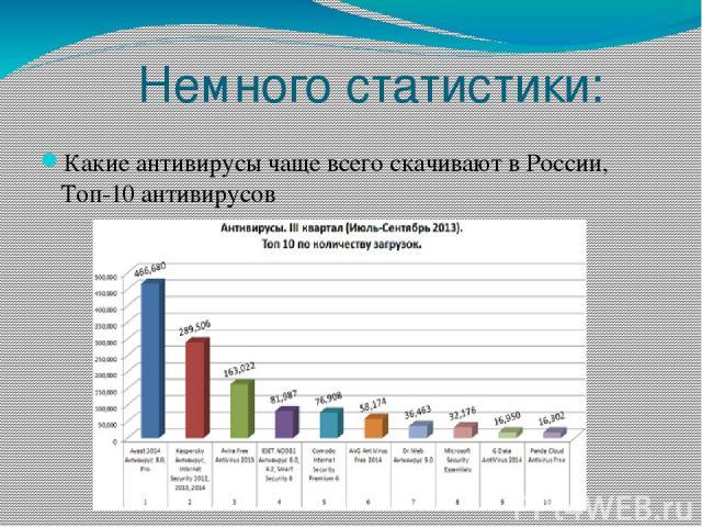 Немного статистики: Какие антивирусы чаще всего скачивают в России, Топ-10 антивирусов