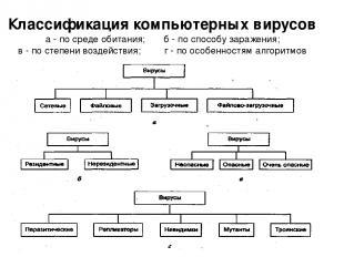 Классификация компьютерных вирусов а - по среде обитания; б - по способу заражен
