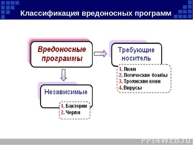Классификация вредоносных программ