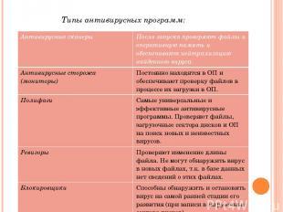 Типы антивирусных программ: Антивирусные сканеры После запуска проверяют файлы и