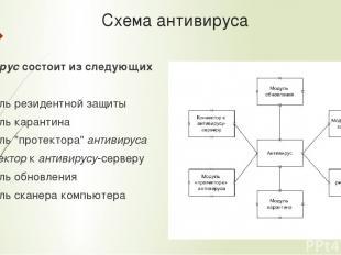 Схема антивируса Антивируссостоит из следующих частей: Модуль резидентной защит