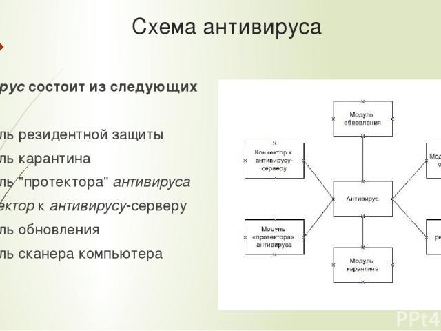 Схема антивируса Антивируссостоит из следующих частей: Модуль резидентной защиты Модуль карантина Модуль
