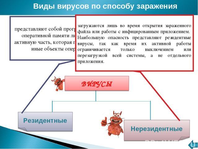 Виды вирусов по степени воздействия Виды вирусов по способу заражения Резидентные Нерезидентные представляют собой программы, присутствующие в оперативной памяти либо хранящие там свою активную часть, которая постоянно заражает те или иные объекты о…