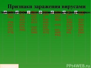 Тор-5 2015 Антивирусные программы, которые являются лучшими в 2015 году Содержан
