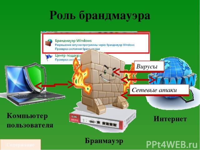Роль брандмауэра Компьютер пользователя Бранмауэр Интернет Содержание Вирусы Сетевые атаки