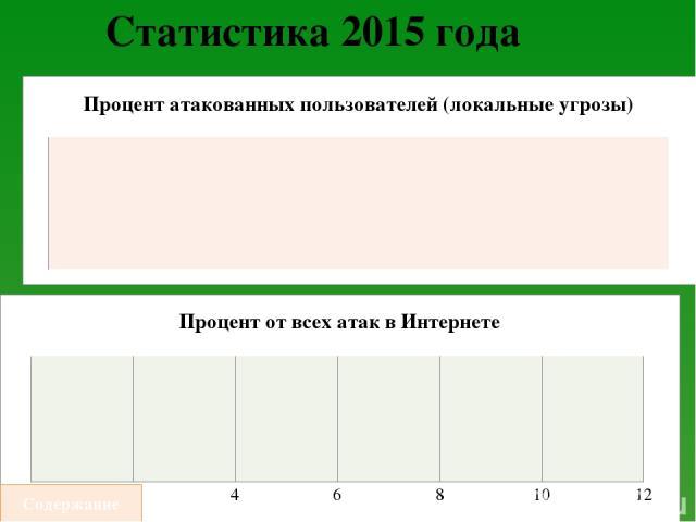 Источники http://www.21nn.ru/publ/interesnye_fakty_o_kompjuternykh_virusakh/7-1-0-703 https://ru.wikipedia.org/wiki/%D0%9A%D0%BE%D0%BC%D0%BF%D1%8C%D1%8E%D1%82%D0%B5%D1%80%D0%BD%D1%8B%D0%B9_%D0%B2%D0%B8%D1%80%D1%83%D1%81 http://www.kaspersky.ru/ http…
