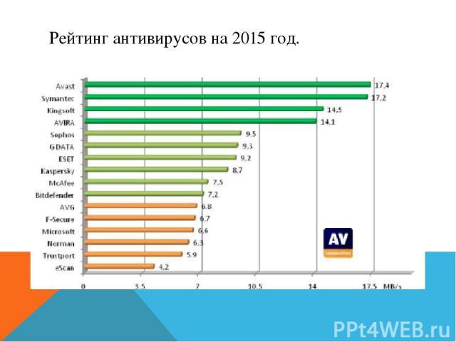 Рейтинг антивирусов на 2015 год.