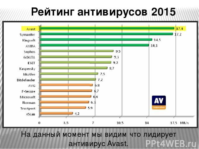 Рейтинг антивирусов 2015 года На данный момент мы видим что лидирует антивирус Avast.