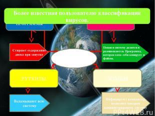 Виды вирусов ТРОЯНСКИЕ ПРОГРАММЫ Стирают содержание диска при запуске ЧЕРВИ Попа